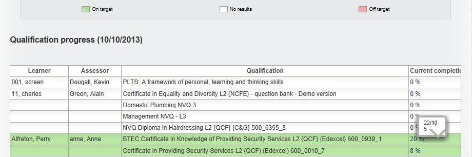qualification status